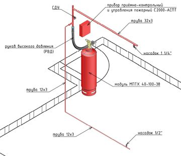 Установка газового пожаротушения для дата-центра Акрихин