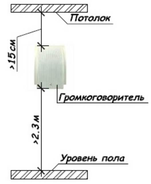 Рис. 3. Размещение звукового (речевого) оповещателя.jpg