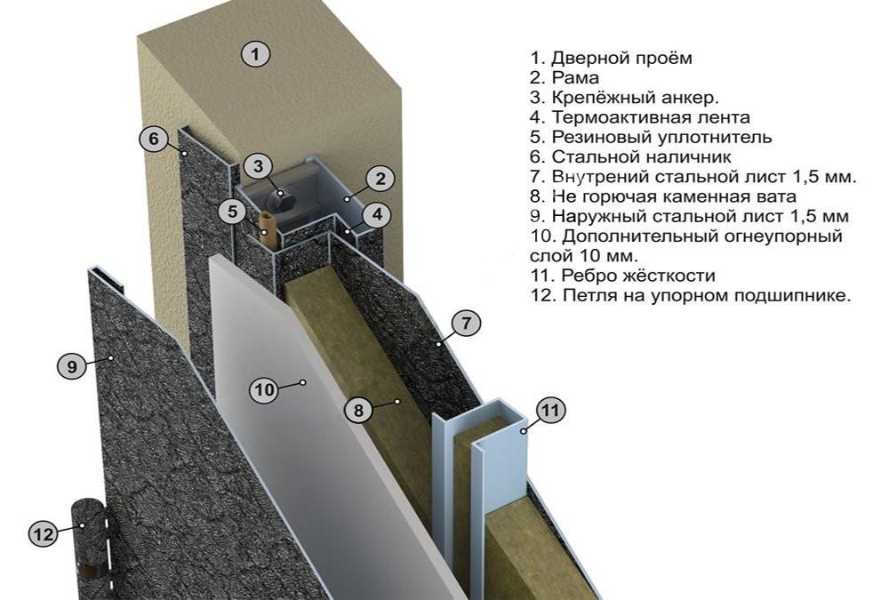 Конструкция противопожарных дверей.jpg