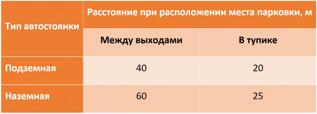 Таблица 1. Допустимое расстояние от места парковки до ближайшего эвакуационного выхода.png