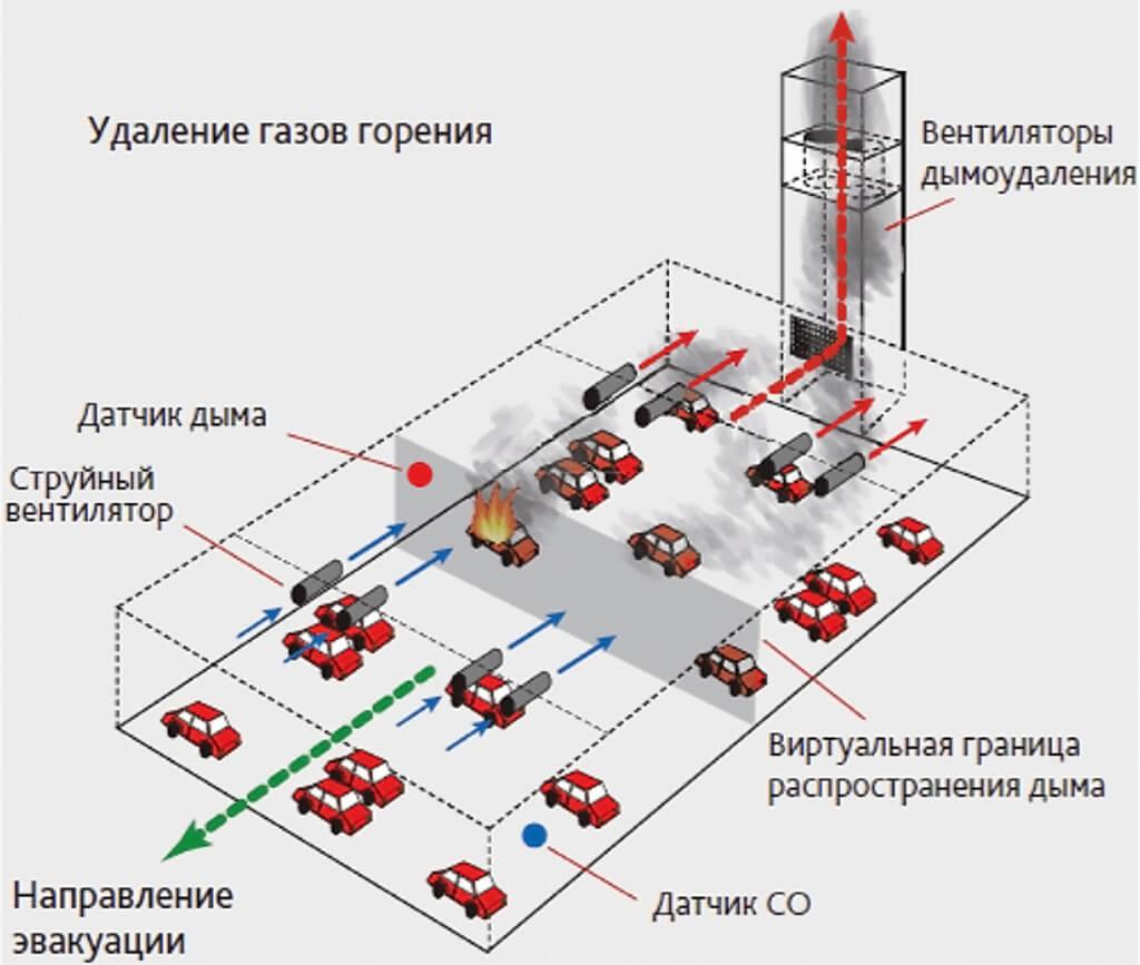 Рис. 1. Система пожарной безопасности паркинга.jpg