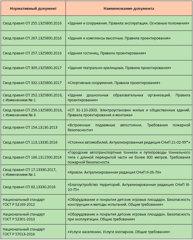 Таблица 2. Нормы для многофункциональных комплексов и МФК.png