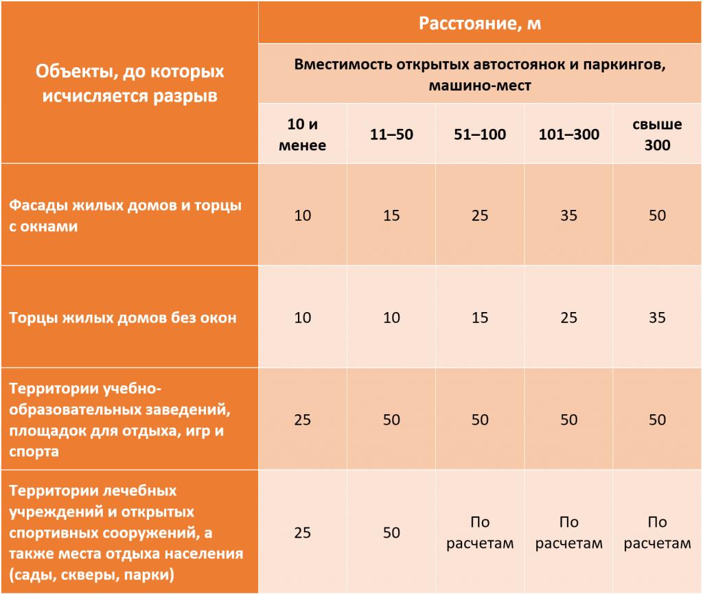 Таблица 2. Требования к расстояниям от открытых паркингов до зданий различного назначения.png