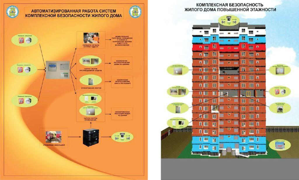 Правила техники безопасности в многоквартирном доме техника безопасности при строительстве домов
